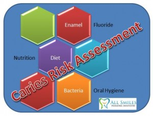 Caries Risk Assessment - What's the big deal?