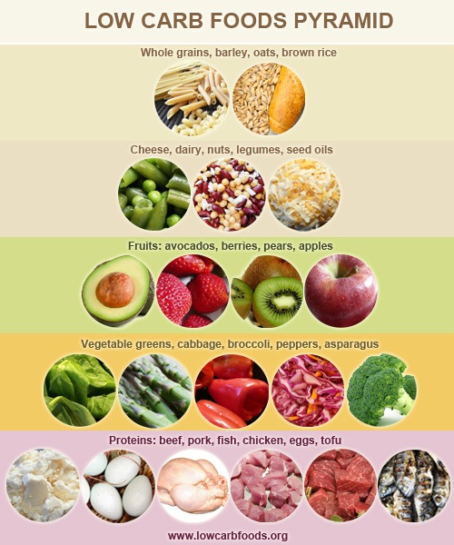 List Of Foods That Contain Bad Carbs